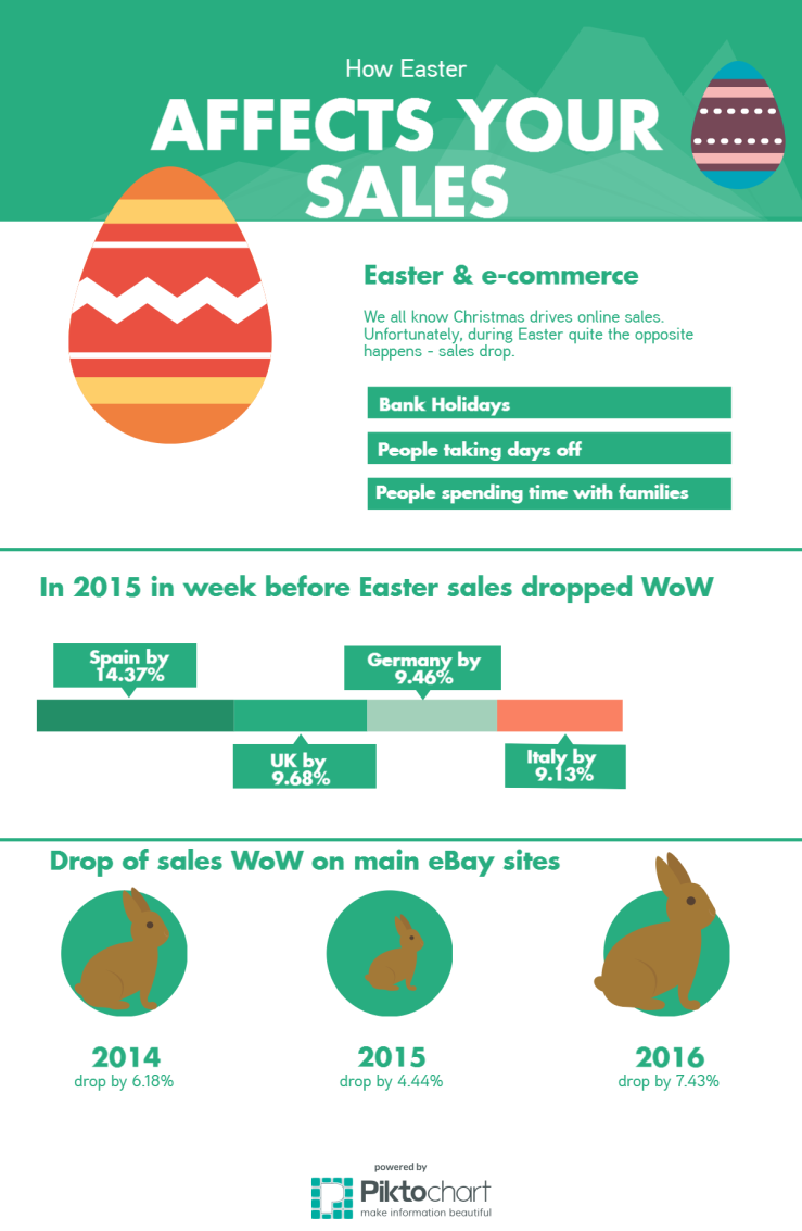 easter-v-e-commerce-sales